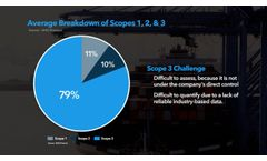 What is scope 3 emissions accounting?