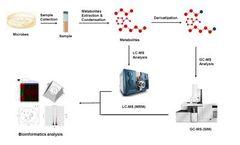 MtoZ Biolabs - Microbial Metabolomics Mass Spec