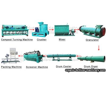 Complete set of organic fertilizer production process equipment