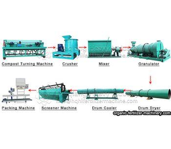 Knowledge of fertilizer machines you should know to produce fertilizer
