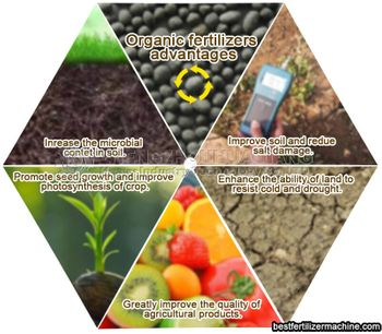 High efficiency and high quality controlled release fertilizer has a broad market space