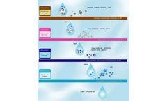 MF Membrane Technology