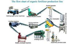 Do You Know The Organic Fertilizer Production Plant Equipment Configuration