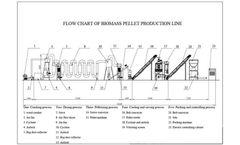 Biomass Pellet Machine The Process Flow Of Pine Biomass Pellet Fuel