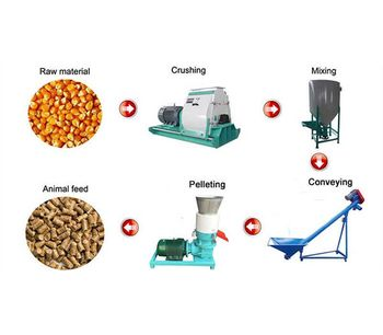 Application Of Feed Hammer Mill In The Feed Pellet Production Technology