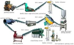 What Effect Does The Organic Fertilizer Production Equipment To Agricultural Development