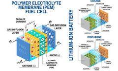 Cathode Studies: New Opportunities in Li-Ion Batteries