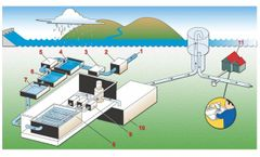 WATER TREATMENT Process Pumps