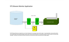 STS Siloxane Monitor - Application