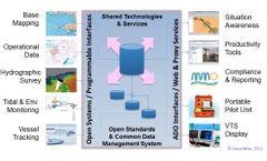 OceanWise - Enterprise GIS Software