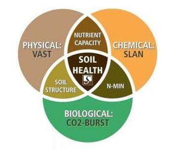 Soil Health Suite-1