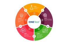 ONETest - ONETest Benchtop to Desktop Platform Software