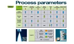Process Parameters Flyer Brochure