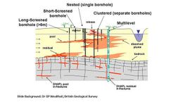 Groundwater sampling methods and best practices
