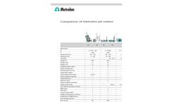 Comparison of Metrohm pH/Ion Meters