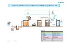 Kubota Kitchen Wastewater Reuse System - Datasheet