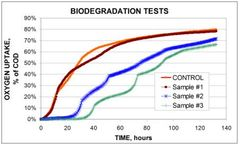 Oxygen monitoring from aerobic and anaerobic for biodegradation tests