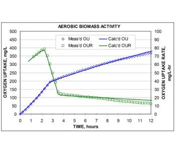 Oxygen monitoring from aerobic and anaerobic for biomass activity tests - Monitoring and Testing - Energy Monitoring and Testing