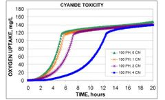 Oxygen Monitoring from Aerobic and Anaerobic for determination of biodegradation kinetics by respirometry