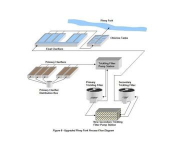 Hydraulic modeling for municipal water treatment - Water and Wastewater - Water Treatment