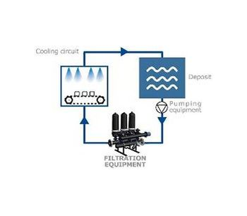 Filtration solutions for circuits protections; nozzles, injectors, etc. - Water and Wastewater - Water Filtration and Separation