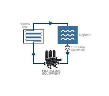 Recirculation systems for filtration - Water and Wastewater - Water Filtration and Separation