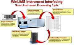 Instrument Interfacing Services