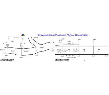 River Self-Purification Modeler-1