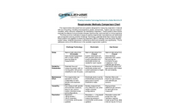 Respirometer Types Comparison Chart - Brochure