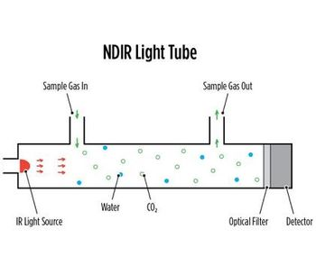 Solving Water Vapor Challenges in Total Organic Carbon Analysis with NDIR