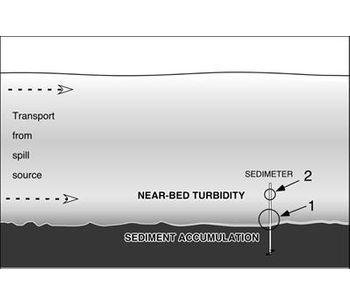 Sediment Spill Sedimentation Monitoring - Environmental - Environmental Monitoring-1