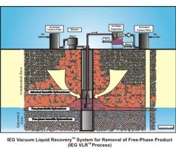 IEG - Vacuum Liquid Recovery System