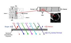 BWE Membrane-gas treatment unit