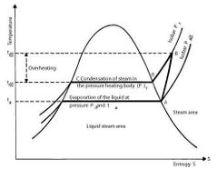 MVR Thermodynamic Cycle