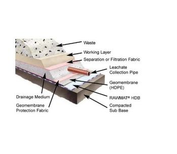 Model 2m x 50m - RCR MAT Waterproofing Base Lining Geotextile