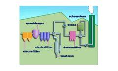 Flue Gas Purification Services