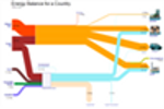 Visualize Your Success with e!Sankey - the Sankey Software by ifu Hamburg