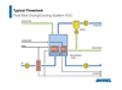 ANDRITZ - Model HDC - Fluid Bed Drying/Cooling System - Typical Flowsheet