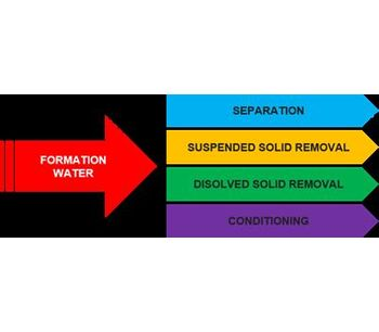 ADVANCEES - Formation Water Custom skid-mounted water purification equipments - Water and Wastewater