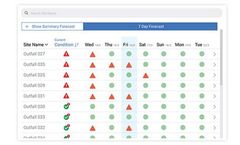 FlowWorks - Predictive Forecasting Software for Asset Impacts Events