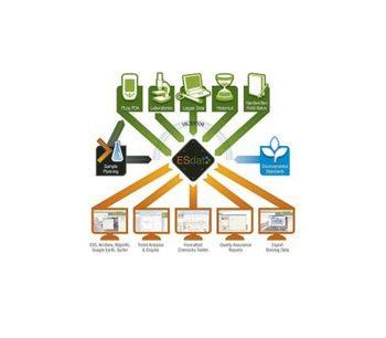GAEA - ESDAT - Environmental Data Management System