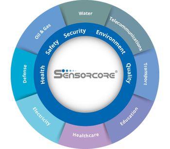 Sensorcore - Flexible Modular Platform Software